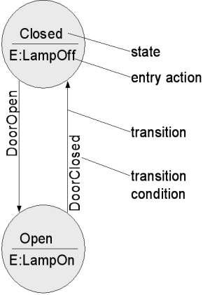 finite state machine model